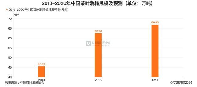 预计2020年中国茶叶消耗规模达66.95万吨