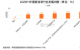 2020H1中国42.5%受访者反映袋泡茶行业存在茶叶品质不佳问题