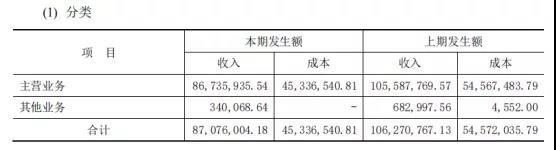 谢裕大上半年营收8707.60万,线上渠道带动茶业新增长?