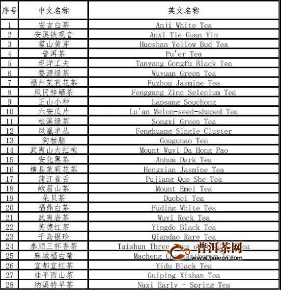 潮州凤凰单丛茶入选中欧首批地理标志保护清单