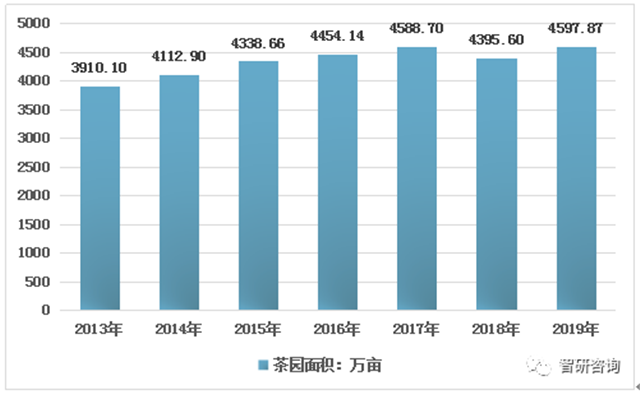2019年中国茶叶产量、产值及销售情况统计分析