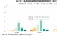 今年上半年中国31-40岁喜爱茶叶的消费者占比为22.5%